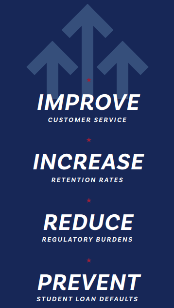 Image with upward arrows that says: Improve Customer Service, Increase Retention Rates, Reduce Regulatory Burdens, Prevent Student Loan Defaults