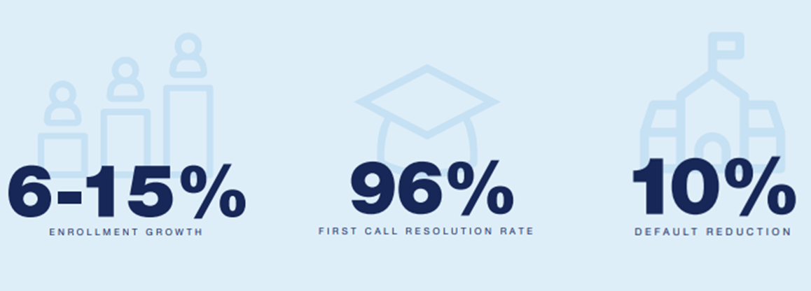 Image showing our clients success percentages. 6 to 15 percent Enrollment Growth. 96 percent First Call Resolution Rate. 10 percent Default Reduction.